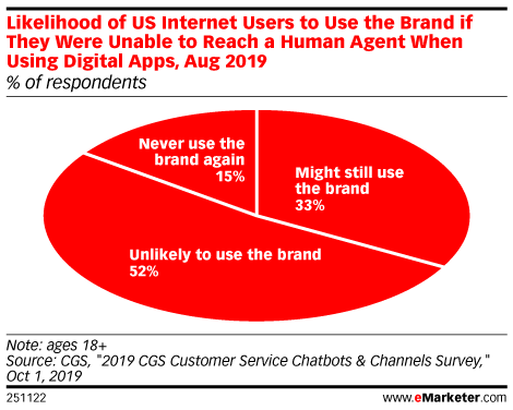 Likelihood of US Internet Users to Use the Brand if They Were Unable to Reach a Human Agent When Using Digital Apps, Aug 2019 (% of respondents)