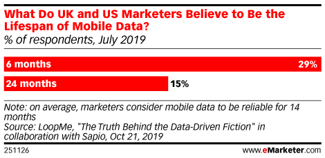 What Do UK and US Marketers Believe to Be the Lifespan of Mobile Data? (% of respondents, July 2019)