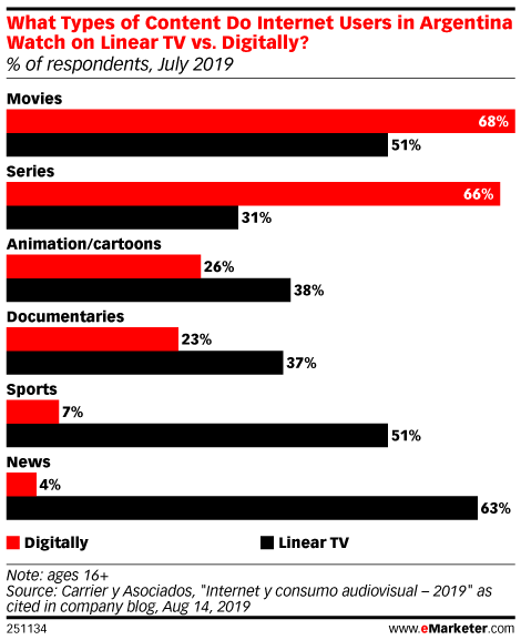 What Types of Content Do Internet Users in Argentina Watch on Linear TV vs. Digitally? (% of respondents, July 2019)