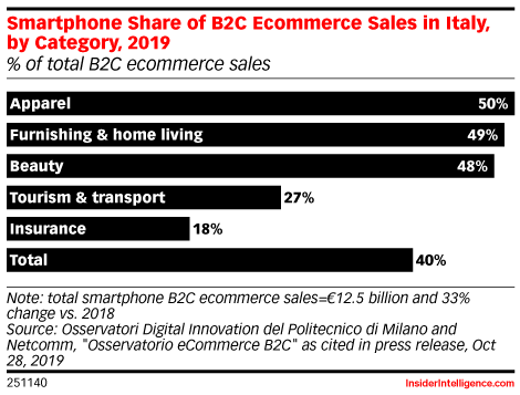 Smartphone Share of B2C Ecommerce Sales in Italy, by Category, 2019 (% of total B2C ecommerce sales)