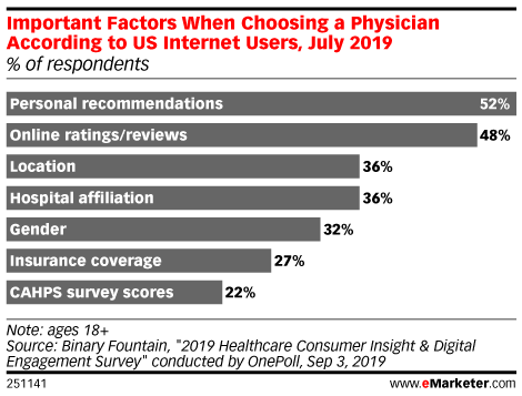 Important Factors When Choosing a Physician According to US Internet Users, July 2019 (% of respondents)