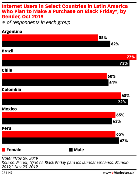 Internet Users in Select Countries in Latin America Who Plan to Make a Purchase on Black Friday*, by Gender, Oct 2019 (% of respondents in each group)