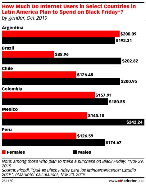 How Much Do Internet Users in Select Countries in Latin America Plan to Spend on Black Friday*? (by gender, Oct 2019)