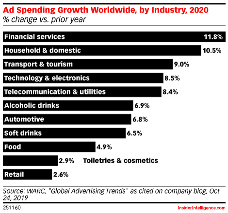 Ad Spending Growth Worldwide, by Industry, 2020 (% change vs. prior year)