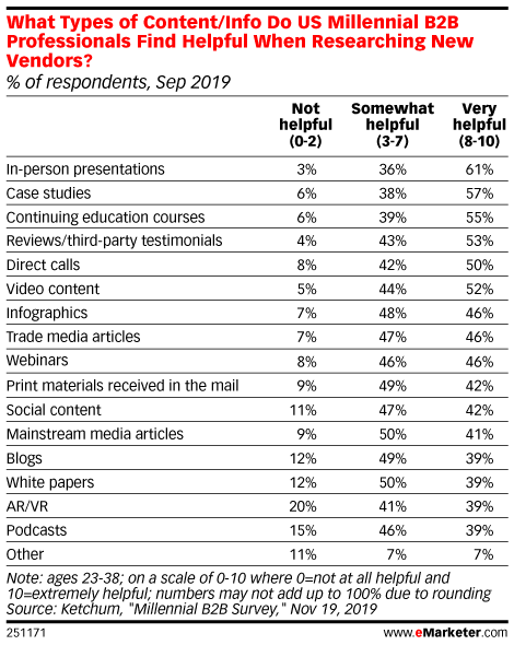What Types of Content/Info Do US Millennial B2B Professionals Find Helpful When Researching New Vendors? (% of respondents, Sep 2019)