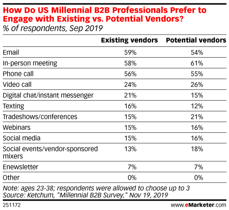 How Do US Millennial B2B Professionals Prefer to Engage with Existing vs. Potential Vendors? (% of respondents, Sep 2019)