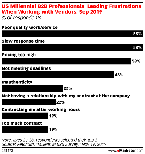 US Millennial B2B Professionals' Leading Frustrations When Working with Vendors, Sep 2019 (% of respondents)