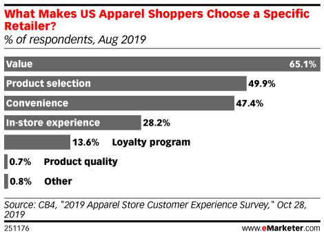 What Makes US Apparel Shoppers Choose a Specific Retailer? (% of respondents, Aug 2019)