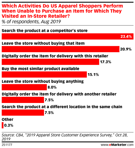 Which Activities Do US Apparel Shoppers Perform When Unable to Purchase an Item for Which They Visited an In-Store Retailer? (% of respondents, Aug 2019)