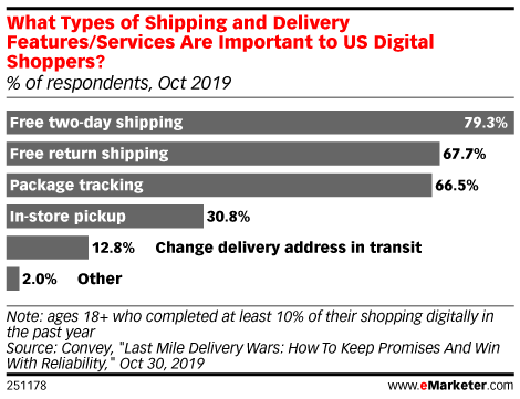 What Types of Shipping and Delivery Features/Services Are Important to US Digital Shoppers? (% of respondents, Oct 2019)
