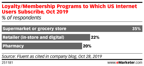 Loyalty/Membership Programs to Which US Internet Users Subscribe, Oct 2019 (% of respondents)