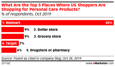 What Are the Top 5 Places Where US Shoppers Are Shopping for Personal Care Products? (% of respondents, Oct 2019)