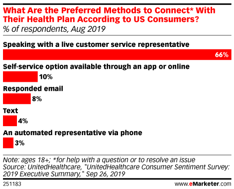 What Are the Preferred Methods to Connect* With Their Health Plan According to US Consumers? (% of respondents, Aug 2019)