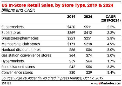 US In-Store Retail Sales, by Store Type, 2019 & 2024 (billions and CAGR)