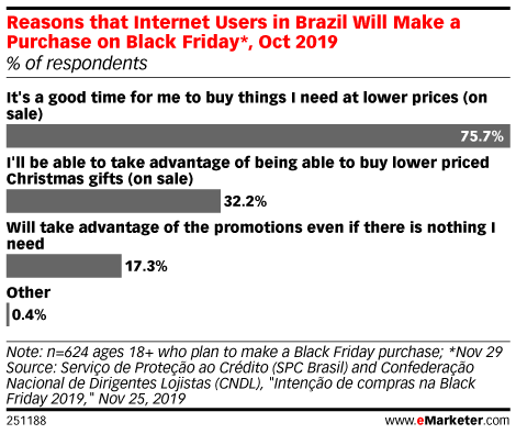 Reasons that Internet Users in Brazil Will Make a Purchase on Black Friday*, Oct 2019 (% of respondents)