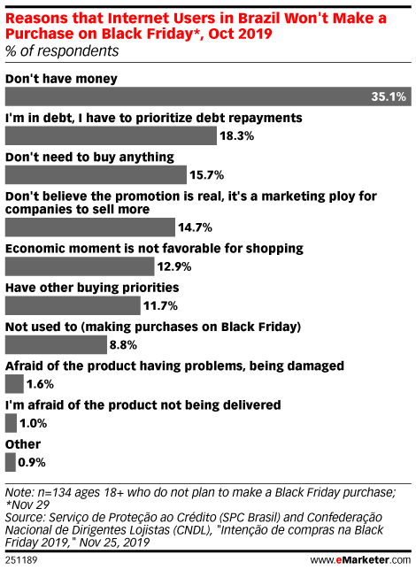 Reasons that Internet Users in Brazil Won't Make a Purchase on Black Friday*, Oct 2019 (% of respondents)
