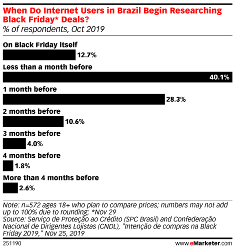 When Do Internet Users in Brazil Begin Researching Black Friday* Deals? (% of respondents, Oct 2019)