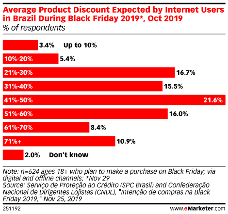 Average Product Discount Expected by Internet Users in Brazil During Black Friday 2019*, Oct 2019 (% of respondents)