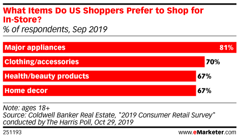 What Items Do US Shoppers Prefer to Shop for In-Store? (% of respondents, Sep 2019)