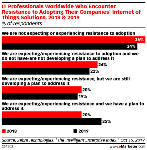 IT Professionals Worldwide Who Encounter Resistance to Adopting Their Companies' Internet of Things Solutions, 2018 & 2019 (% of respondents)