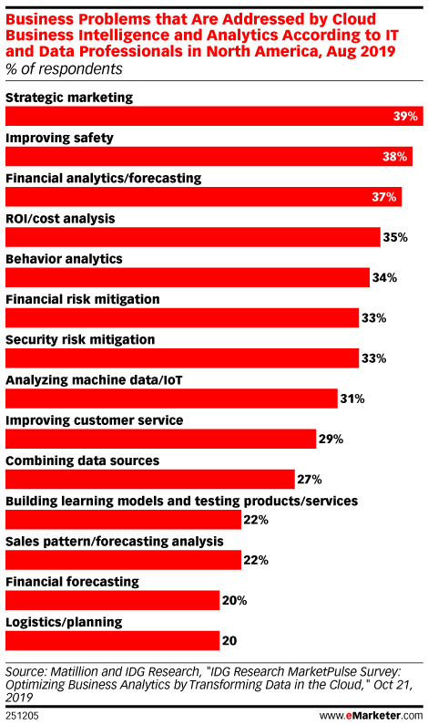 Business Problems that Are Addressed by Cloud Business Intelligence and Analytics According to IT and Data Professionals in North America, Aug 2019 (% of respondents)