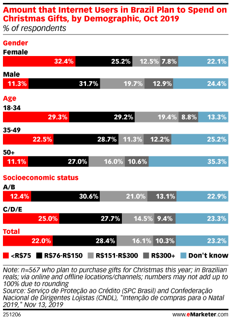 Amount that Internet Users in Brazil Plan to Spend on Christmas Gifts, by Demographic, Oct 2019 (% of respondents)