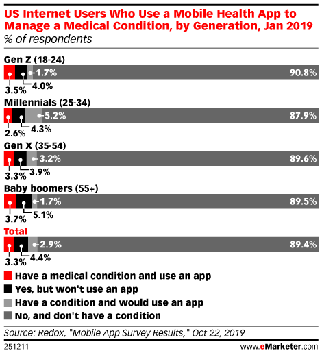US Internet Users Who Use a Mobile Health App to Manage a Medical Condition, by Generation, Jan 2019 (% of respondents)