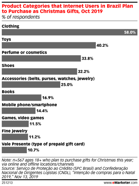 Product Categories that Internet Users in Brazil Plan to Purchase as Christmas Gifts, Oct 2019 (% of respondents)