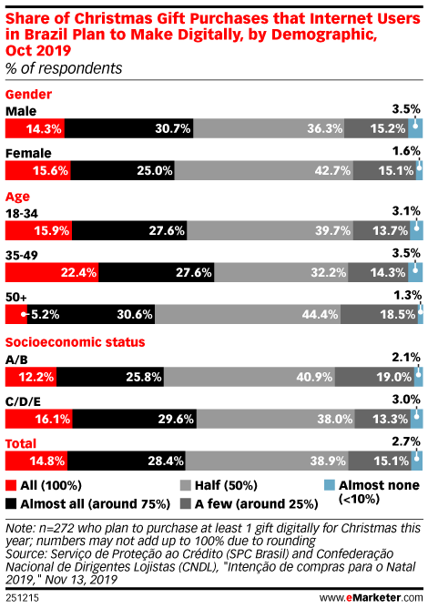 Share of Christmas Gift Purchases that Internet Users in Brazil Plan to Make Digitally, by Demographic, Oct 2019 (% of respondents)