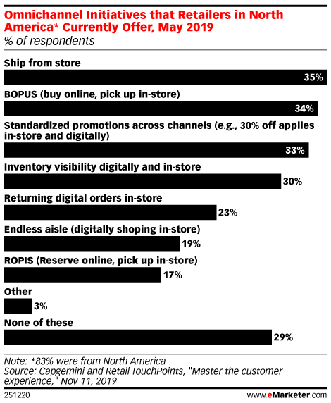 Omnichannel Initiatives that Retailers in North America* Currently Offer, May 2019 (% of respondents)