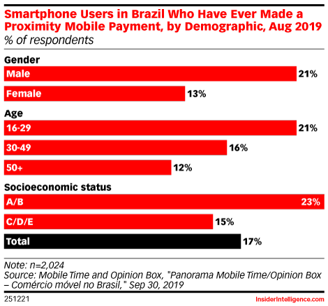 Smartphone Users in Brazil Who Have Ever Made a Proximity Mobile Payment, by Demographic, Aug 2019 (% of respondents)