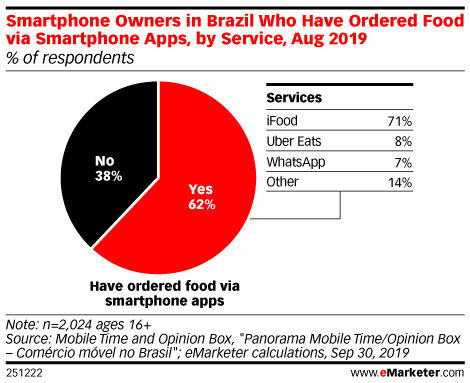 Smartphone Owners in Brazil Who Have Ordered Food via Smartphone Apps, by Service, Aug 2019 (% of respondents)