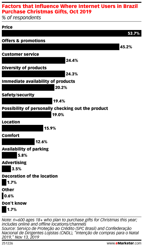 Factors that Influence Where Internet Users in Brazil Purchase Christmas Gifts, Oct 2019 (% of respondents)