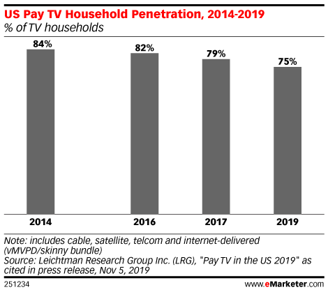 US Pay TV Household Penetration, 2014-2019 (% of TV households)