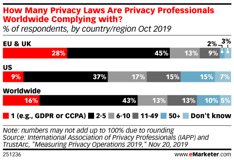 How Many Privacy Laws Are Privacy Professionals Worldwide Complying with? (% of respondents, by country/region Oct 2019)