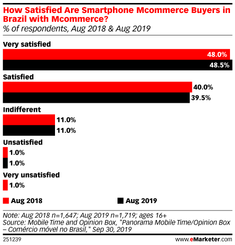 How Satisfied Are Smartphone Mcommerce Buyers in Brazil with Mcommerce? (% of respondents, Aug 2018 & Aug 2019)