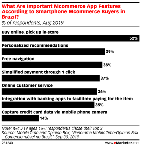 What Are Important Mcommerce App Features According to Smartphone Mcommerce Buyers in Brazil? (% of respondents, Aug 2019)
