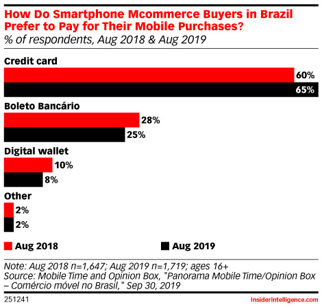 How Do Smartphone Mcommerce Buyers in Brazil Prefer to Pay for Their Mobile Purchases? (% of respondents, Aug 2018 & Aug 2019)