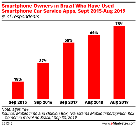 Smartphone Owners in Brazil Who Have Used Smartphone Car Service Apps, Sept 2015-Aug 2019 (% of respondents)