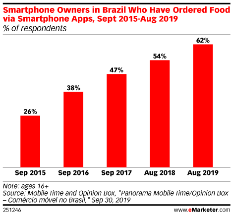 Smartphone Owners in Brazil Who Have Ordered Food via Smartphone Apps, Sept 2015-Aug 2019 (% of respondents)