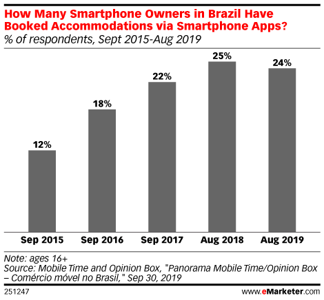 How Many Smartphone Owners in Brazil Have Booked Accommodations via Smartphone Apps? (% of respondents, Sept 2015-Aug 2019)