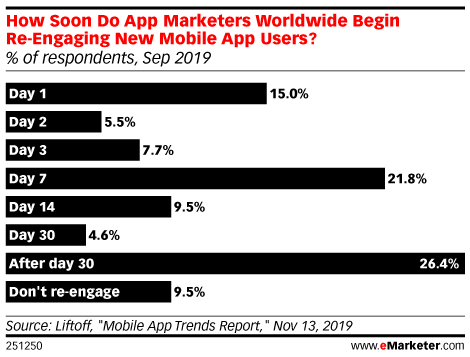 How Soon Do App Marketers Worldwide Begin Re-Engaging New Mobile App Users? (% of respondents, Sep 2019)