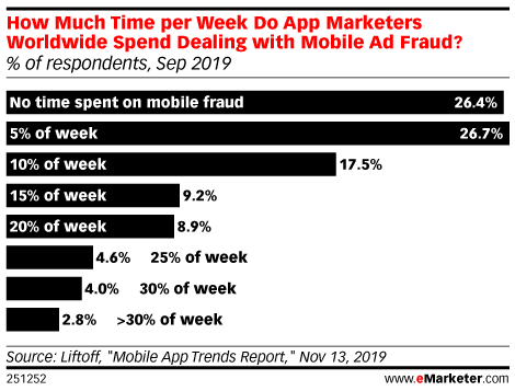 How Much Time per Week Do App Marketers Worldwide Spend Dealing with Mobile Ad Fraud? (% of respondents, Sep 2019)