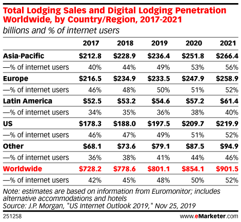 Total Lodging Sales and Digital Lodging Penetration Worldwide, by Country/Region , 2017-2021 (billions and % of internet users)