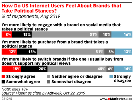 How Do US Internet Users Feel About Brands that Take Political Stances? (% of respondents, Aug 2019)