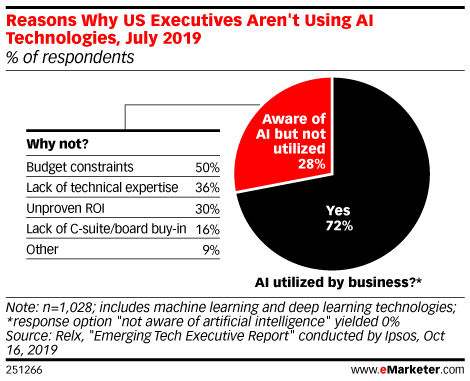 Reasons Why US Executives Aren't Using AI Technologies, July 2019 (% of respondents)