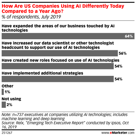 How Are US Companies Using AI Differently Today Compared to a Year Ago? (% of respondents, July 2019)