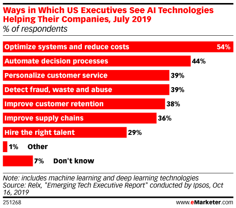 Ways in Which US Executives See AI Technologies Helping Their Companies, July 2019 (% of respondents)
