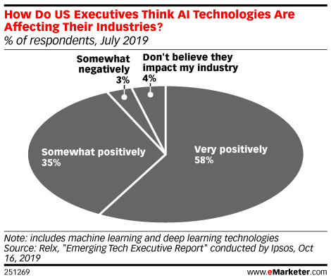 How Do US Executives Think AI Technologies Are Affecting Their Industries? (% of respondents, July 2019)