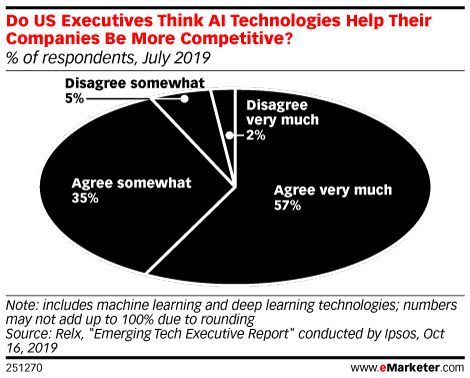 Do US Executives Think AI Technologies Help Their Companies Be More Competitive? (% of respondents, July 2019)